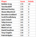 Round 23 Supercoach Scouting Report