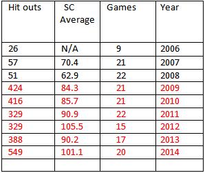 Patrick Ryder Stats 1
