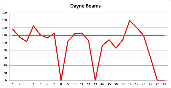 Dayne Beams