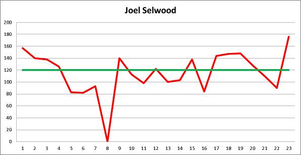 Joel Selwood Fantasy Legend