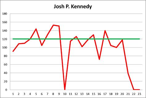 Josh P Kennedy