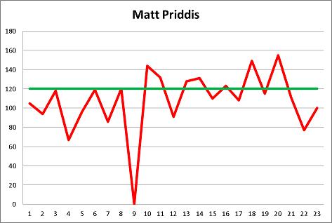 Matt Priddis