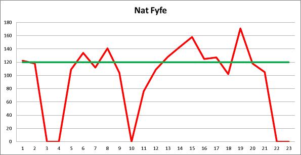 Nat Fyfe Supercoach BEAST
