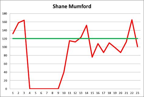 Shane Mumford