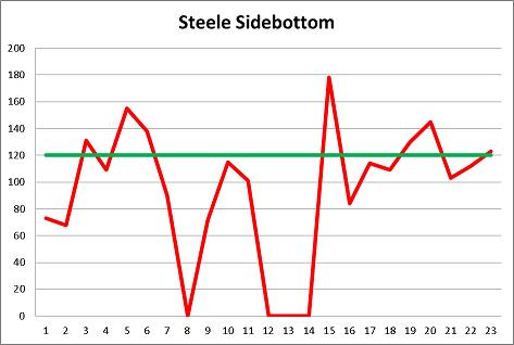 Steele Sidebottom