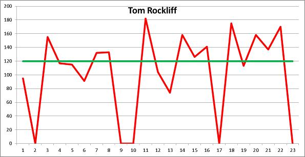 Tom Rockliff