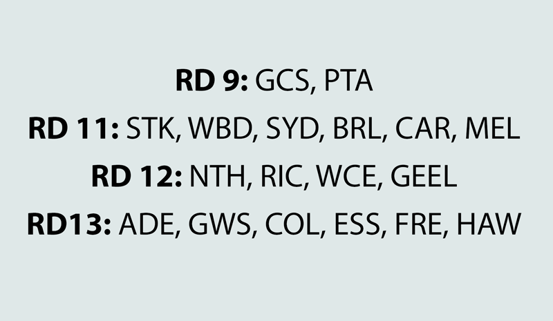 Supercoach 2017 Bye structure