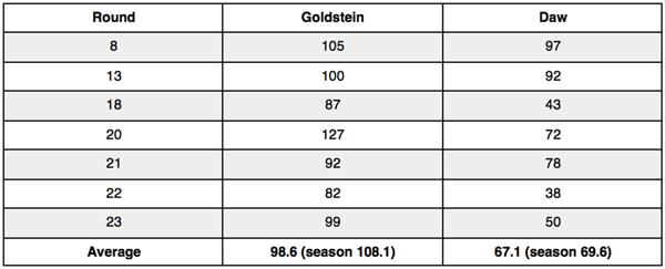 goldstein-2016-statistica