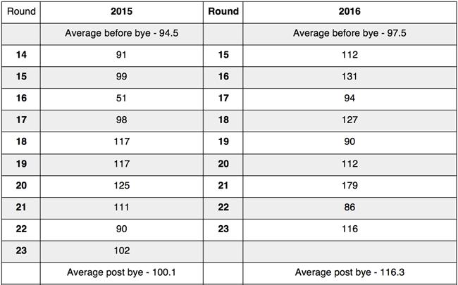 luke-shuey-2017-supercoach-statistics