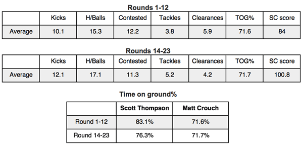 Matt Crouch Supercoach Stats