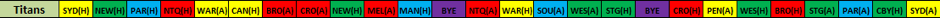 Titans NRL Draw Indicator