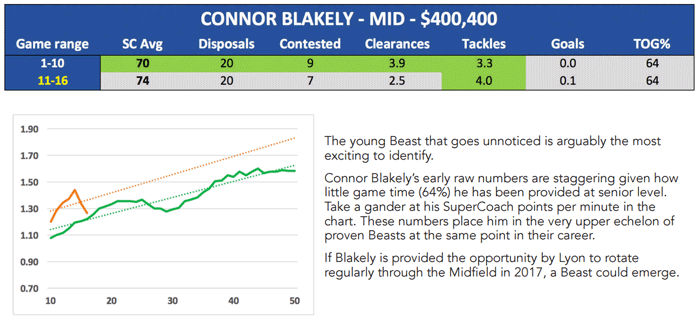 Blakely Connor SuperCoach 2017