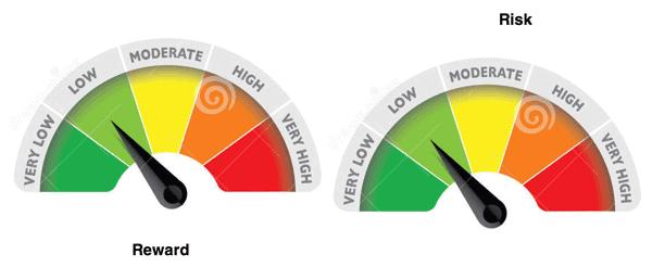 Isaac-Smith-Riskometer