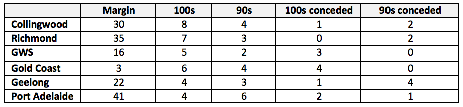 Table of stats