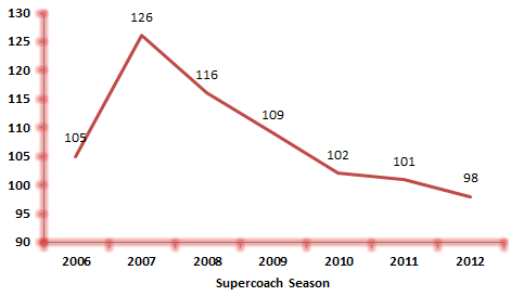 The great Jimmy Bartel - Supercoach output since 2006