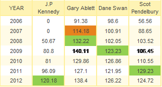 Josh Kennedy Supercoach comparison