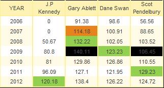 Josh Kennedy Supercoach comparison
