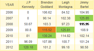 Josh Kennedy Supercoach v others