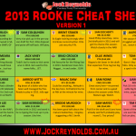 2013 Supercoach Rookie Cheat Sheet v2