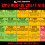 Supercoach 2013 cheat sheet