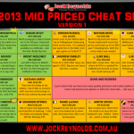 Supercoach mid priced cheat sheet