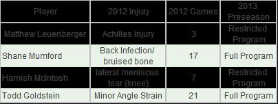 Sandilands Supercoach injury