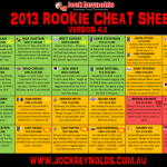 Supercoach Rookie Cheat Sheet v4