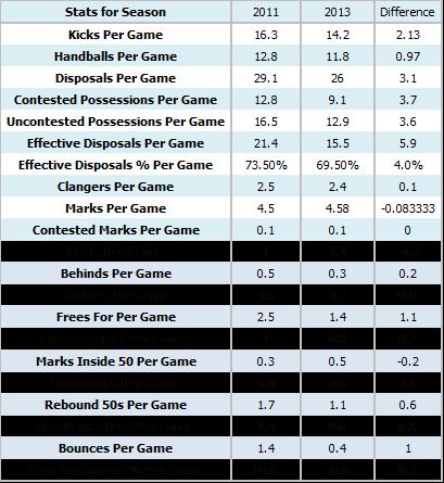 Marc Murphy stats